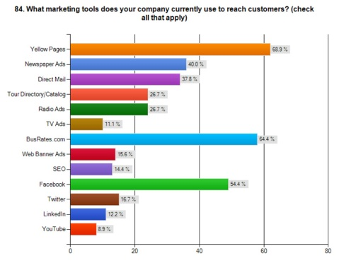Types of marketing tools that motorcoach operators utilize based on survey responses