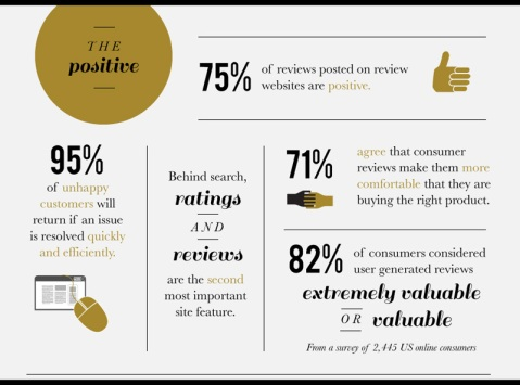 An infographic about online reviews